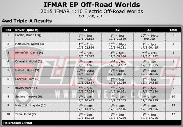 4wd overall results